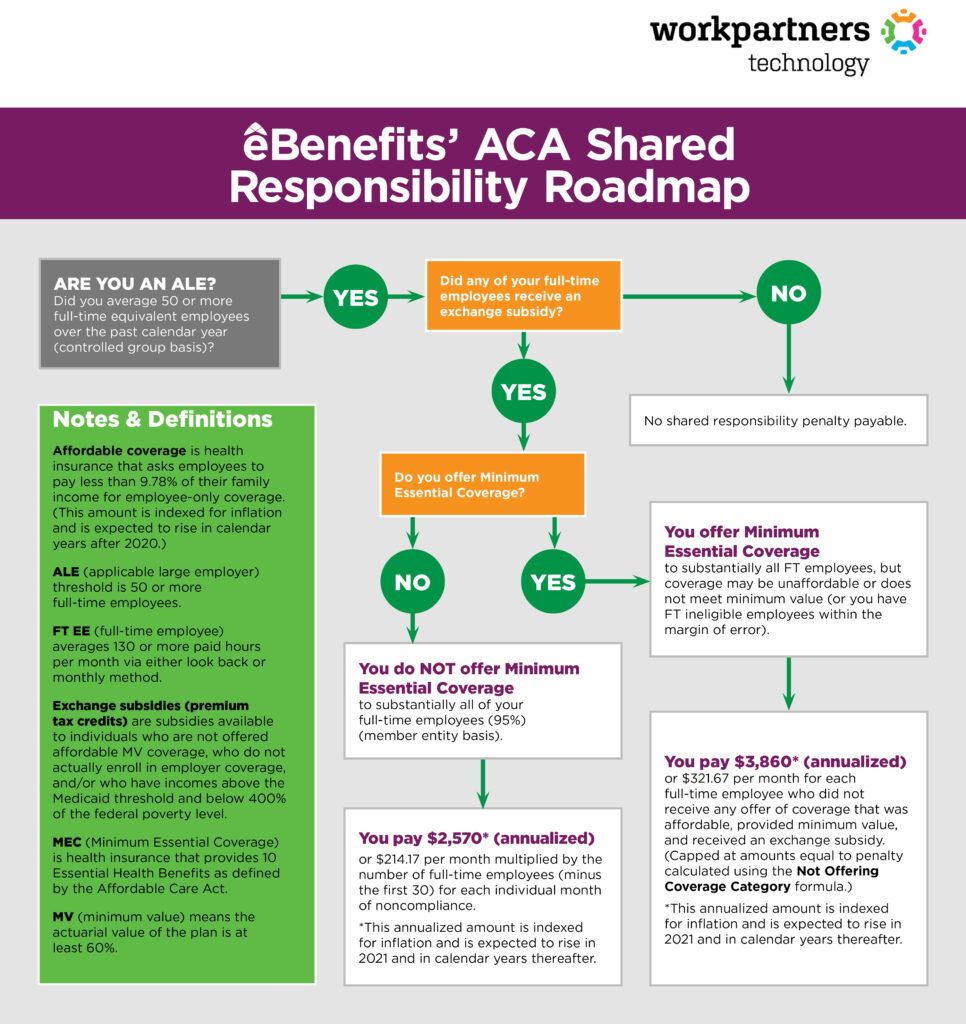 eBenefits' ACA Shared Responsibilty Roadmap